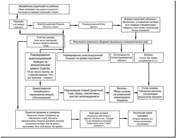 Рис. 1. Схема развития и реализации сценария жизни (кликнуть, чтобы рассмотреть) .