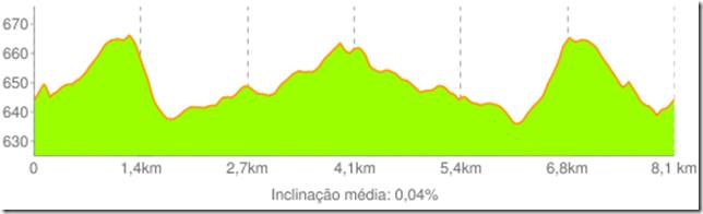 Altimetria Corrida Oba 2011