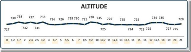 Altimetria  - Meia Maratona Corpore