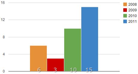 Notas de 2008 a 2011