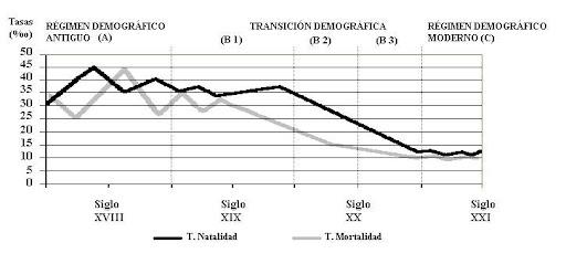 Teor�a de la transici�n demogr�fica