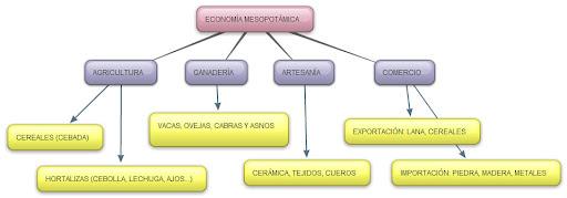 Economía de Mesopotamia