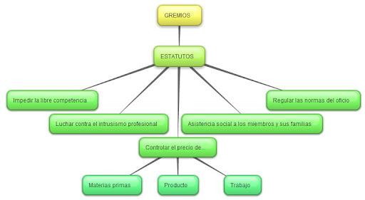 Características de los gremios
