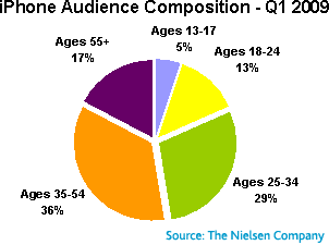 iPhone audience composition - Q01 2009