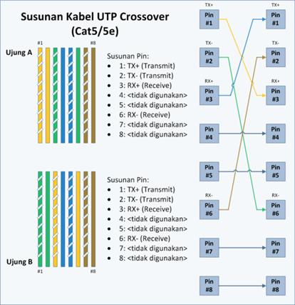 581px-UTP-Crossover