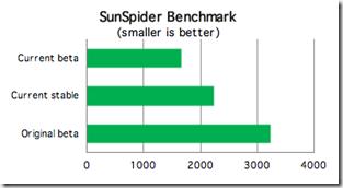 Teste da sunspider,menor é melhor