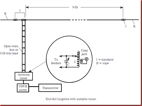 Hobby Electronics Circuits True Longwire Antennas. Ure Shows The True Resonant Longwire Antenna It Is A Horizontal And If Properly Installed Not Simply Attached To Convenient Support. Wiring. Long Wire Antenna Tuner Schematic At Scoala.co