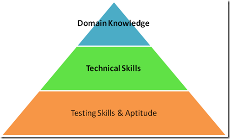 technical writing skills test Assessment tests for technical writers our assessment tests for technical writers evaluate the skills of prospective technical writers instead of hiring writers on.