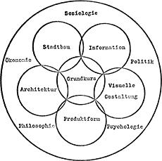 Ulm Design College philosophy
