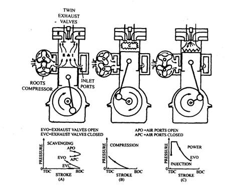 Principle of operation of two-stroke diesel engines.