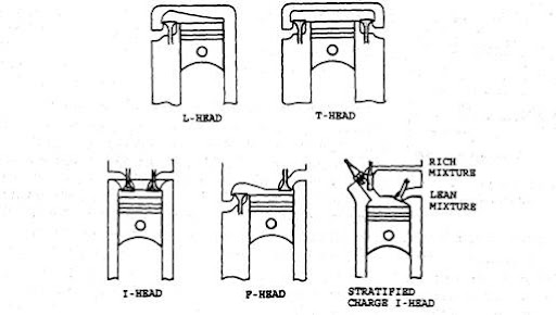 arrangement of valves (automobile) 85 fiero engine head diagram engine heads diagram #12
