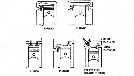 Arrangement of Valves (Automobile)