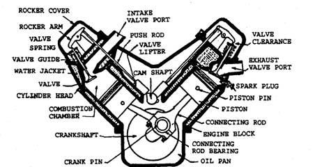 arrangement of valves automobile rh what when how com Chevrolet Engine Block Diagrams Smart Car Engine