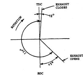 Inlet valve timing diagram.