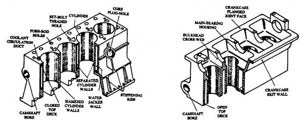 Cylinder Block (Automobile)