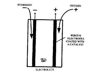 Battery for Electric Vehicles (Automobile)