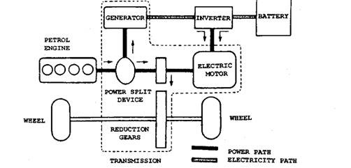 Combined Power Source Vehicles (Hybrid Drives) (Automobile)