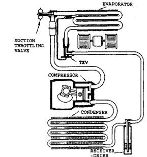 Location of the pilot operated absolute suction throttling valve.