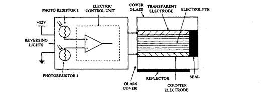Electro-chrome mirror glass and control electronics.
