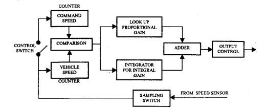 Cruise control systems automobile block diagram of a cruise control ecu ccuart Images