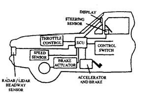 cruise control systems (automobile), Block diagram