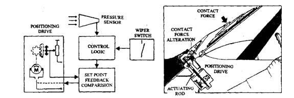 Wiper blade pressure control system.