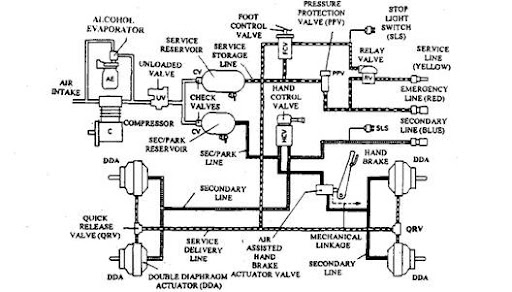 Bendix Air Diagram together with US20040187674 moreover 96 Freightliner Engine Diagram in addition What Are The Parts Of A Master Cylinder Wiring Diagrams further Lift Axle Wiring Diagram. on bendix air brake systems abs
