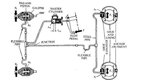 clip_image0013?imgmax=800 hydraulic braking system (automobile)