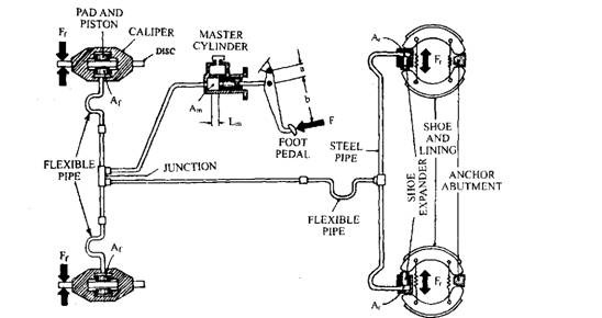 Hydraulic single-line braking system.