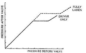 Control valve performance.