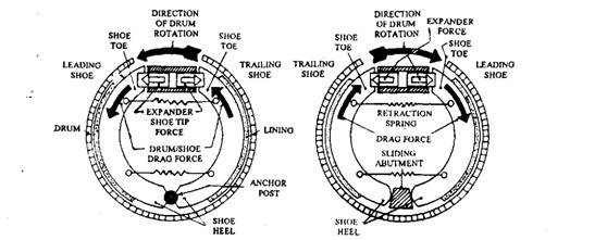 Leading- and trailing-shoe drum-brake.
