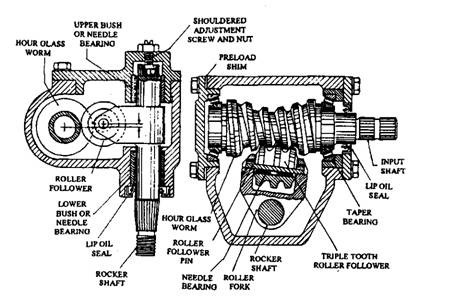 Steering  ponents Automobile on power steering gearbox diagram