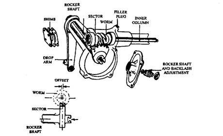 Steering  ponents Automobile on gm steering box diagram
