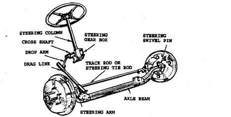 Schematice view of steering linkage.
