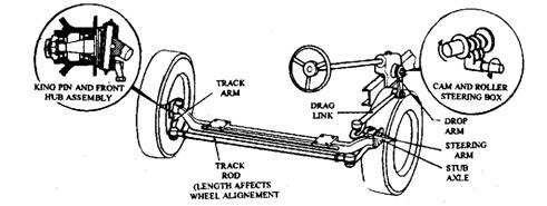 Steering layout of light truck.