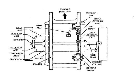 Steering Systems Automobile on ford rear axle diagram