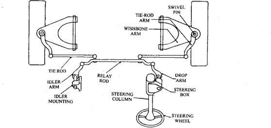 Split track-rod with relay-rod and idler steering linkage layout.