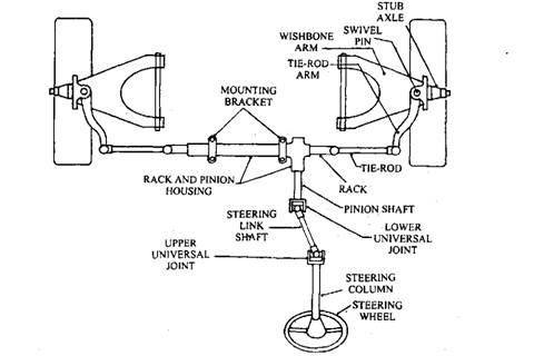 Rack-and-pinion steering linkage layout.