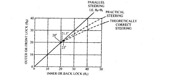 Front and back lock steering-angle curves.
