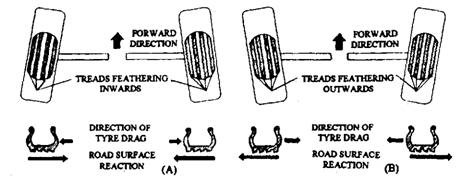 Effects of wheel misalignment. A. Forward direction, wheels converging. B. Forward direction, wheels diverging.