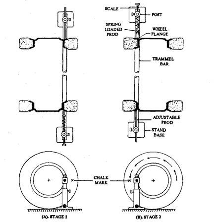 Trammel wheel track alignment gauge.