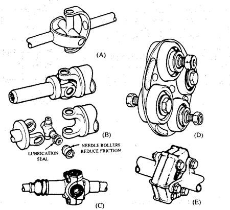 Types of universal joints. A. Hooke-type joint. B. Cross type joint (Hardy Spicer). C. Cross-type with rubber bushing. D. Layrub. E. Doughnut rubber coupling