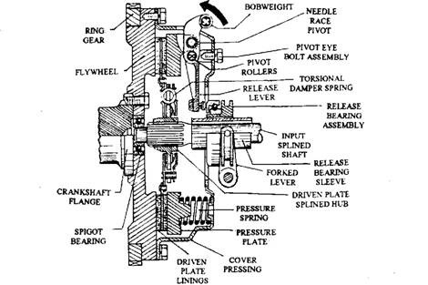 centrifugal clutch automobile rh what when how com semi centrifugal clutch diagram semi centrifugal clutch diagram