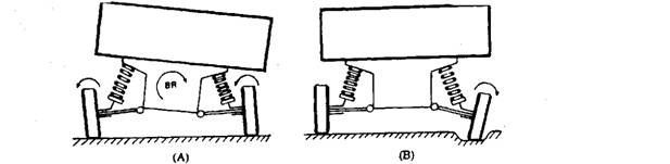 Short swinging arm. A. Both wheels tilt inwards during body roll. B. Wheel enters pot-holes and tilt outward and body remains upright.