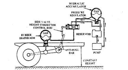 Fluid Suspension Automobile