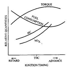 Effect of varying ignition timing.