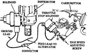 A distributor retard solenoid.