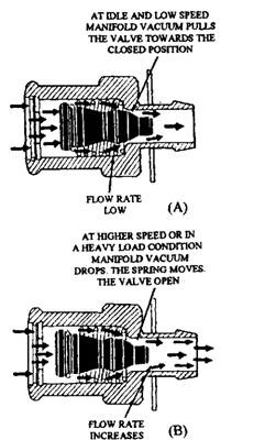 PCV valve air-flow. A. Cruising and light-load operation.B. Acceleration and heavy-load operation.