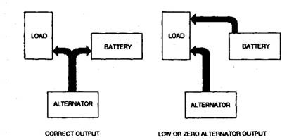 Block diagram representing the vehicle charging system.