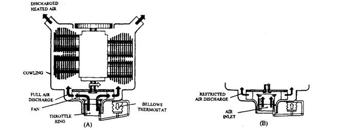 Air-cooled engine with fan discharge control. A. Thermostat opens throttle ring. B. Thermostat closes throttle ring.